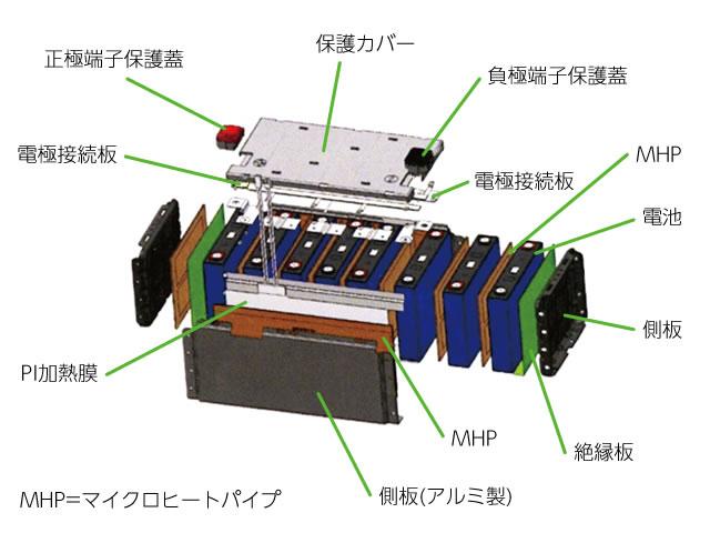 リチウムイオン電池パック 構造