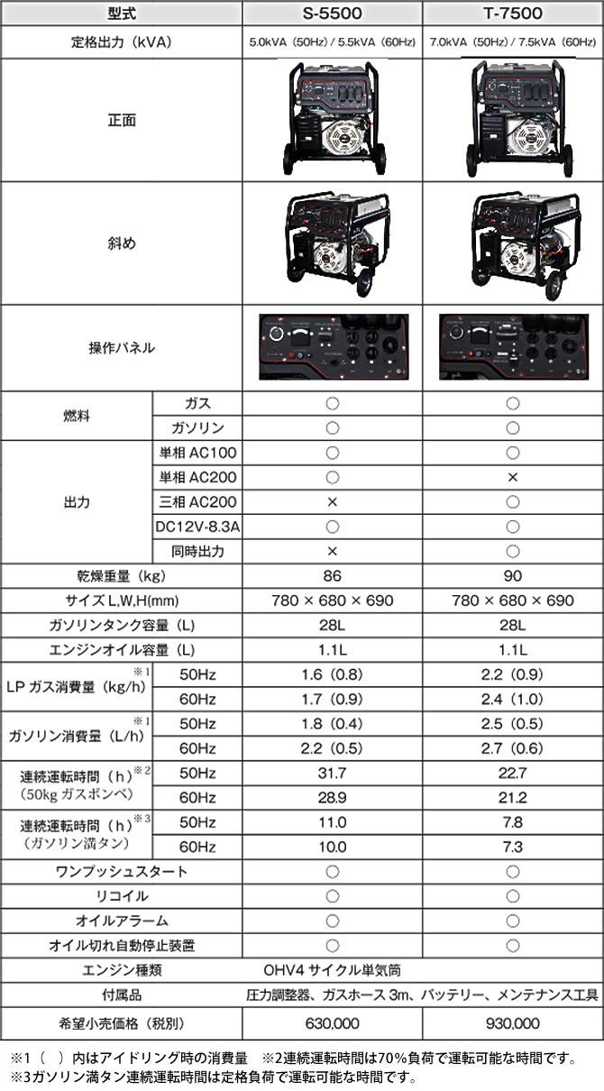 ハイブリッド式 非常用可搬型発電機 ELSONA